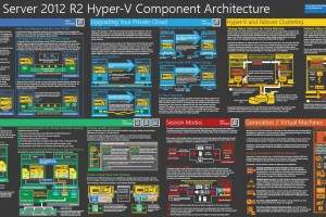 Windows Server 2012 R2 Hyper V Architecture