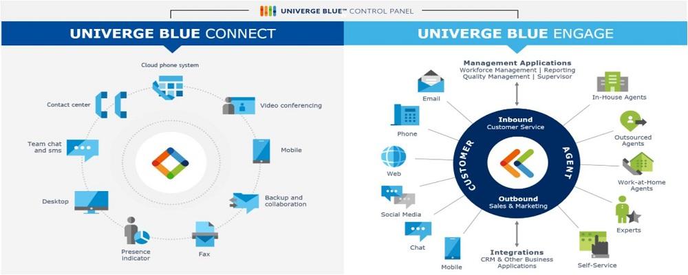 UBConnect